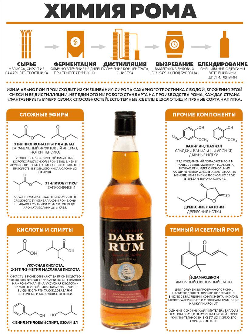 инфографика Как делается ром