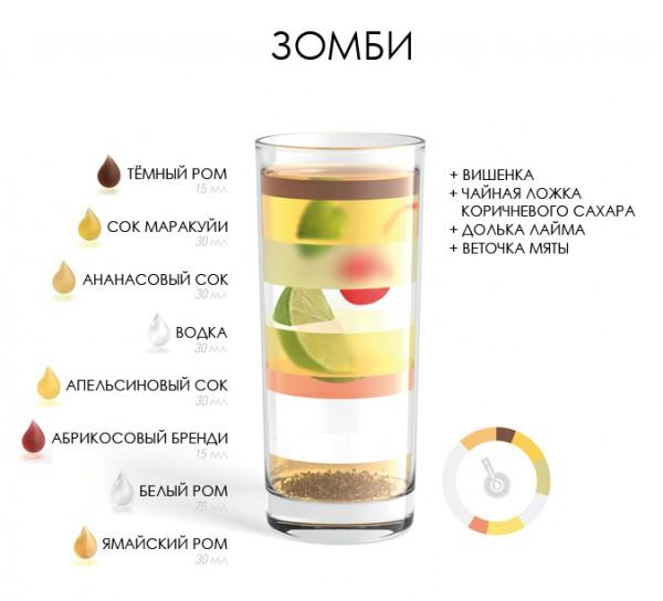 рецепт коктейля зомби