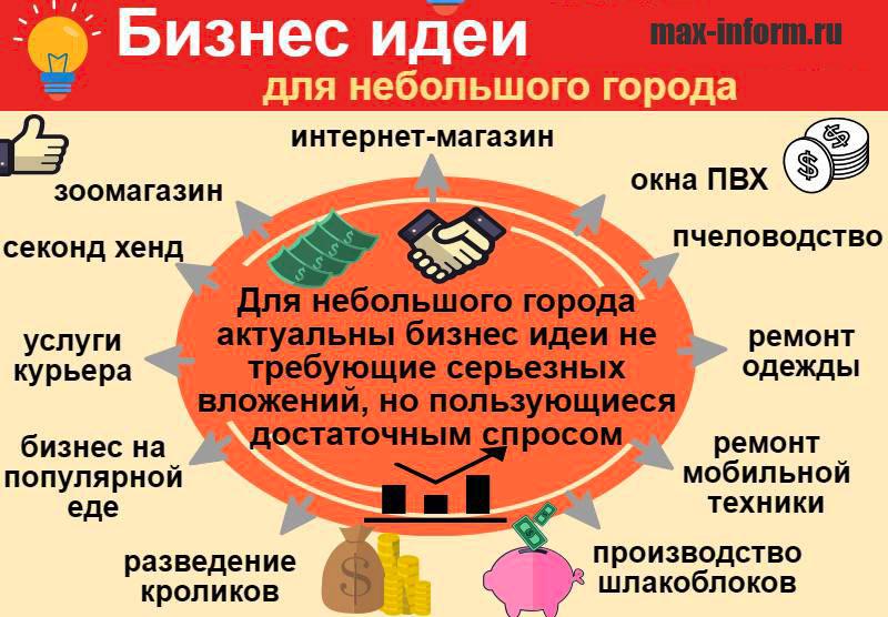 инфографика Бизнес идеи