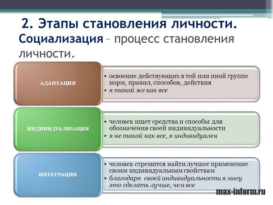 инфографика Этапы становления