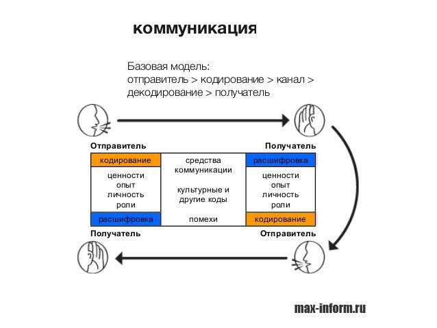 инфографика Коммуникация