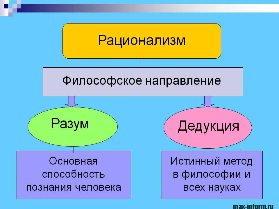 инфографика Рационализм