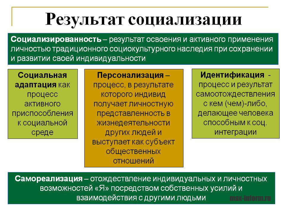 инфографика Результат социализации