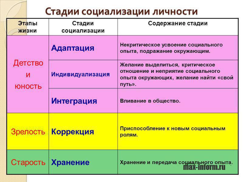 инфографика Стадии социализации личности