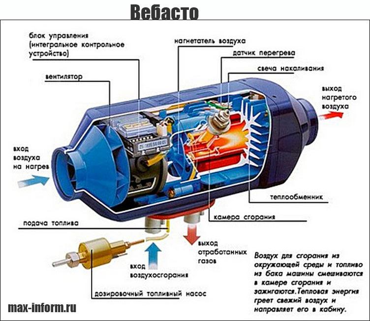 инфографика Вебасто