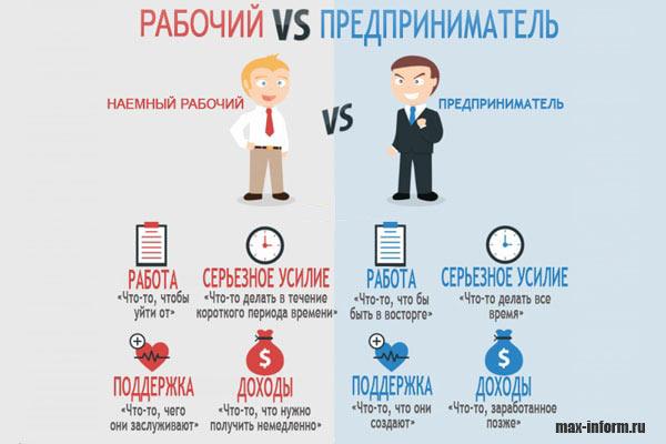 инфографика рабочий и предприниматель