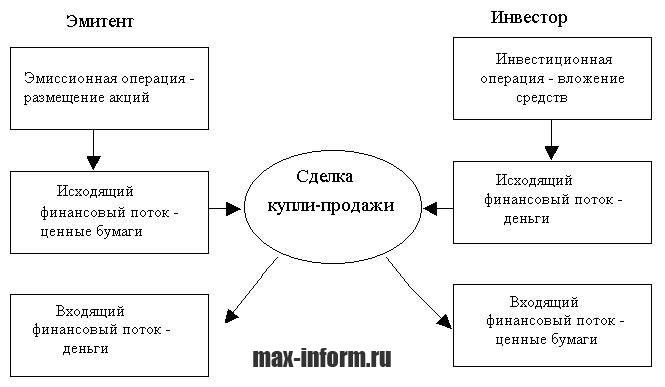 инфографика Эмитент инвестор