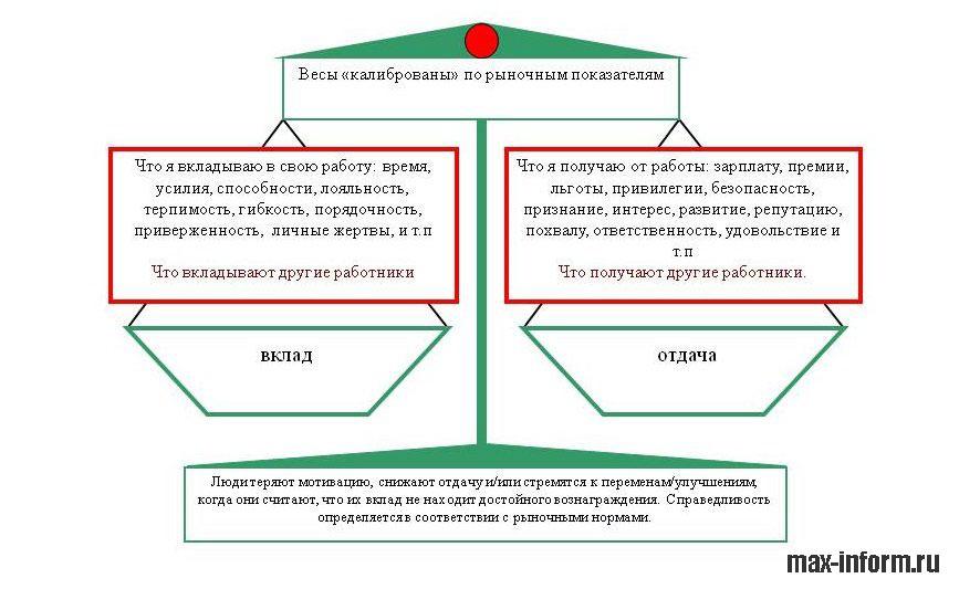 инфографика Мотивация