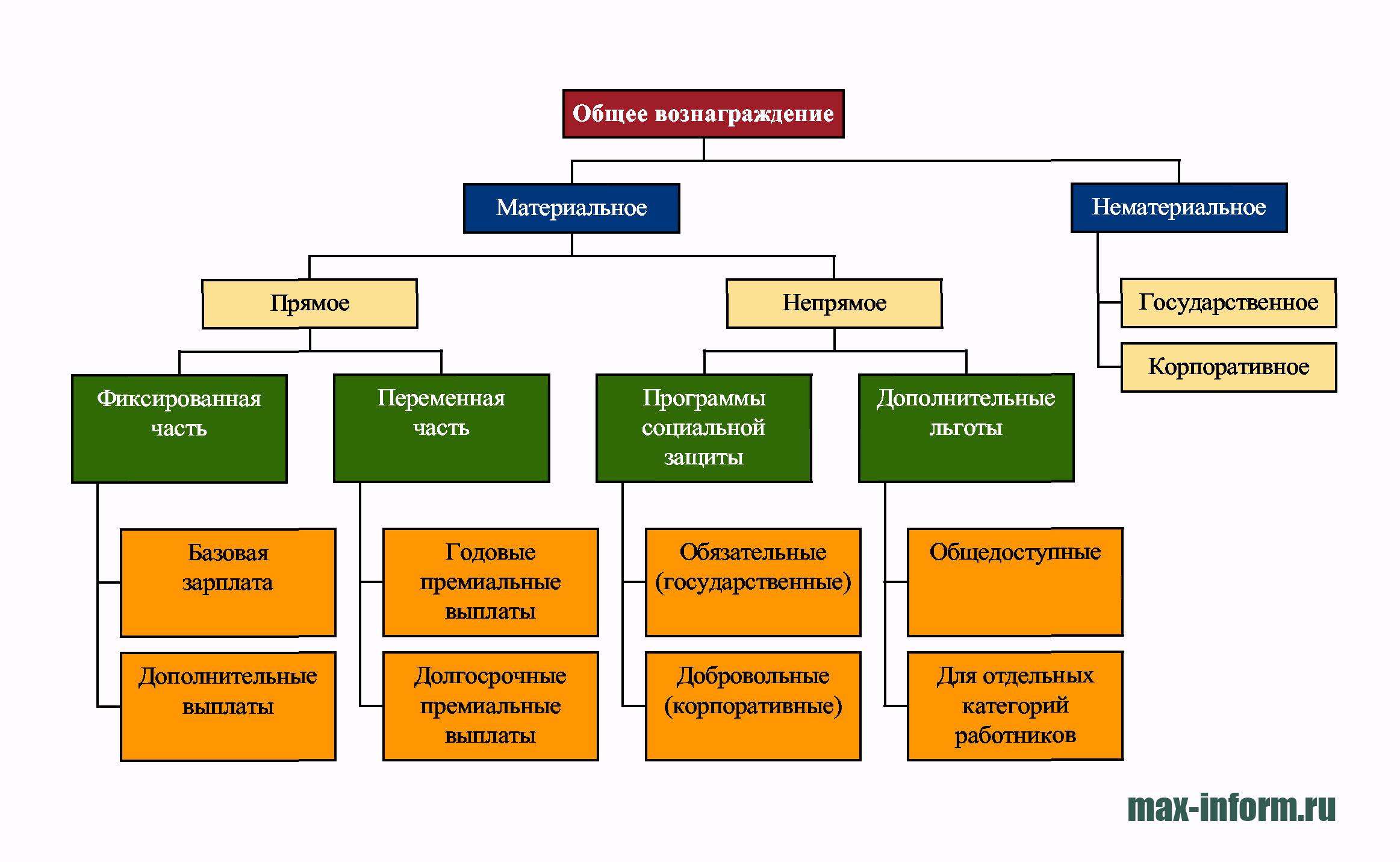 инфографика Общее вознаграждение