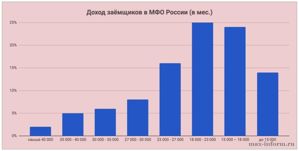 Картинка График_Месячный доход заемщиков