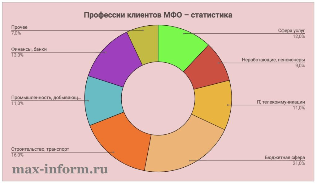Фото Статистика Профессии клиентов