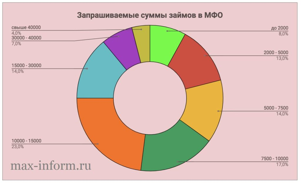 Картинка Статистика Суммы займов