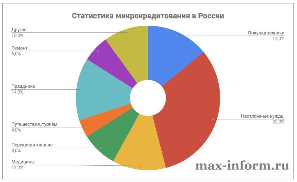 Изображение Статистика микрокредитования
