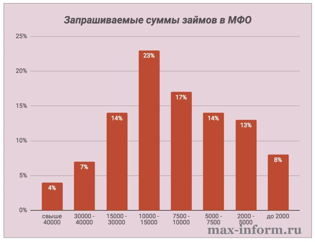 проценты по займам в микрофинансовой организации