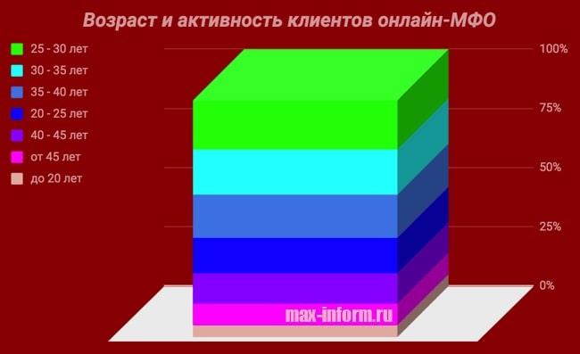 Картинка График_Возраст клиентов онлайн-МФО