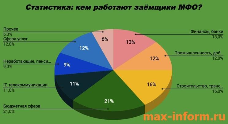 Картинка Статистика_Кем работают заемщики МФО