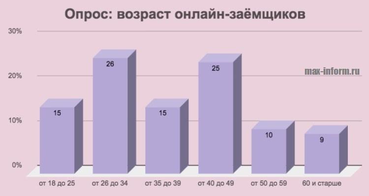 Миниатюра График_Возраст заемщиков МФО