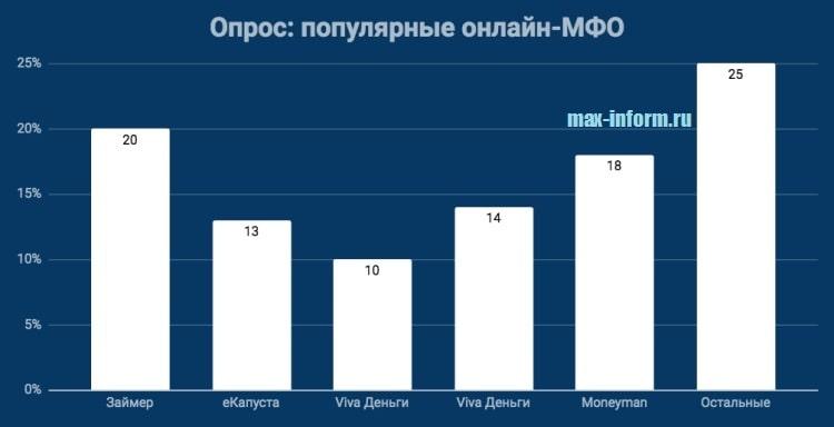Фото Опрос_Популярные онлайн-МФО