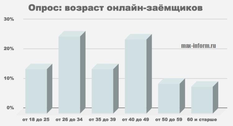 Фото Опрос_Возраст онлайн-заемщиков