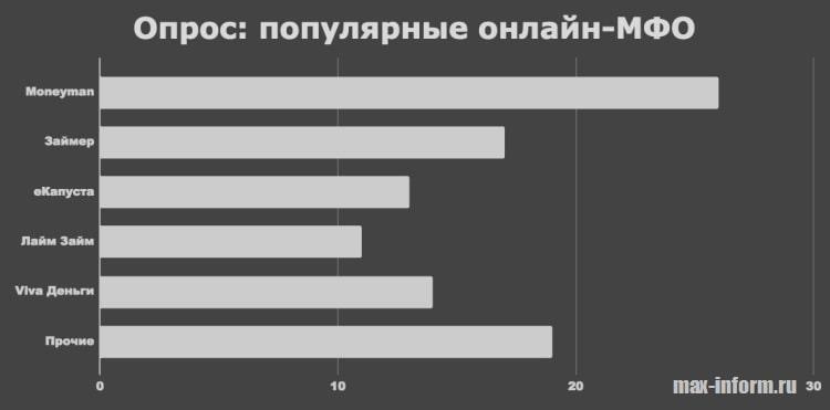 Фото Соцопрос_Популярные онлайн-МФО России