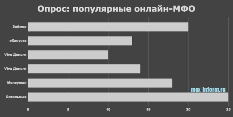 Изображение Соцопрос_Популярные онлайн-МФО России