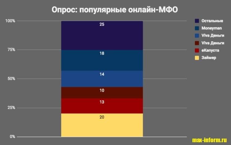 Фотография Соцопрос_Популярные онлайн-МФО