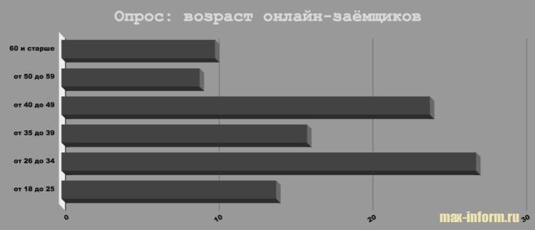 Фото График_Опрос возраст заемщиков