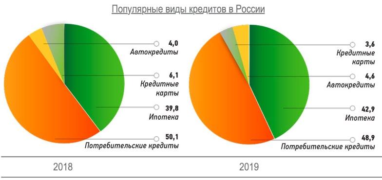 популярные виды кредитов в России 2019