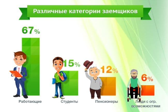 статистические данные диаграмма категории заемщиков